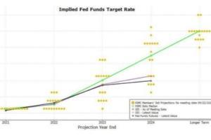 """高盛:点阵图暗示美联储内部的一种""""叛变""""!?9月FOMC决议的三个启示……"""