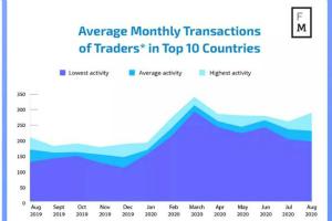 汇商传媒:中国外汇交易者8月平均交易270笔,中东入金最土豪!