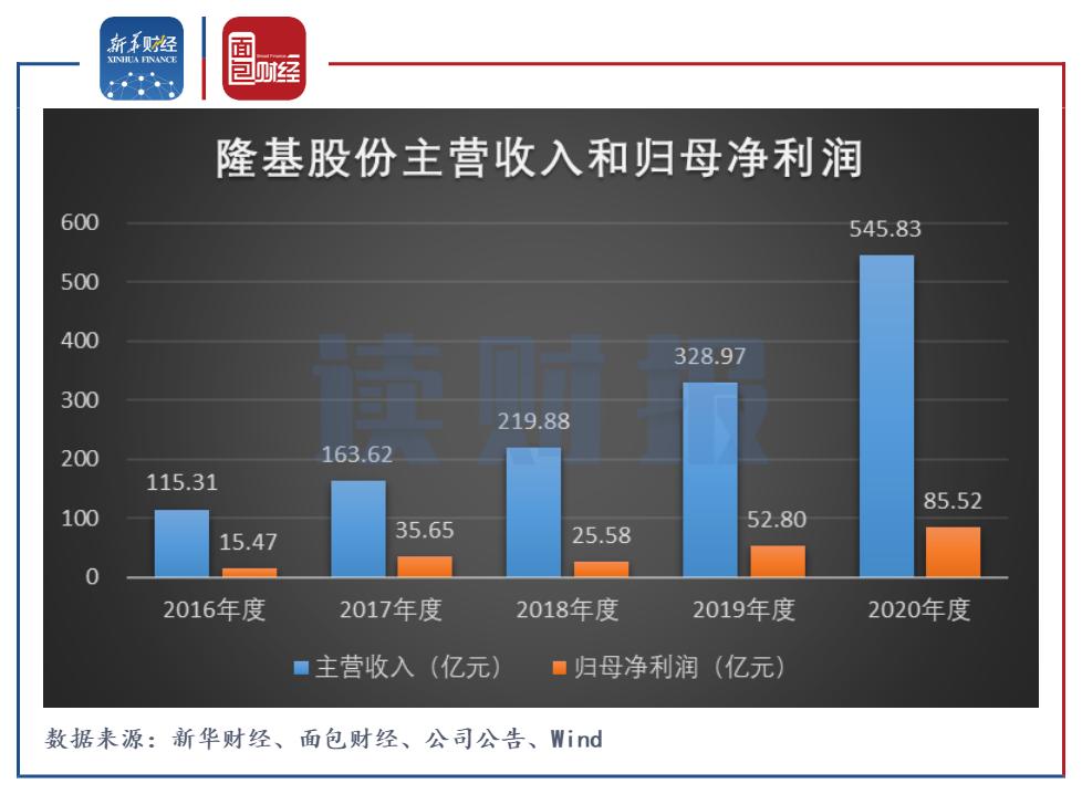隆基股份:原材料涨价毛利率承压 拟进军氢能等新领域