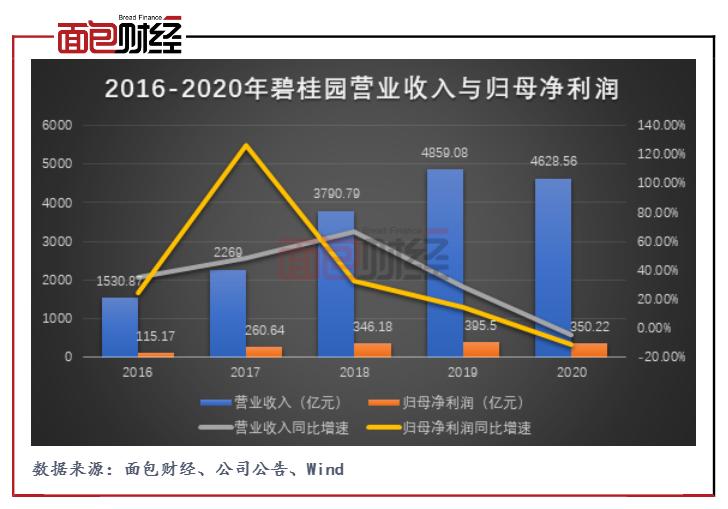 碧桂园:营收利润首现双降 万亿负债面临降杠杆压力