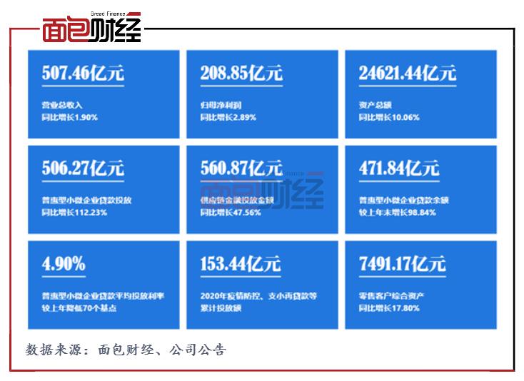 上海银行:*资源实施金融纾困,普惠型小微企业信贷投放