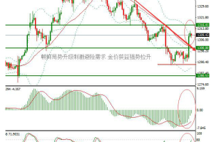 IC Markets:朝鲜局势升级金价受益暴涨 市场聚焦耶伦和众官员讲话