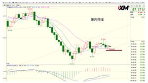 XM:美元、欧美交易策略