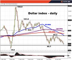 FXTM富拓:全球经济前景略显光明,美元是否会承压?