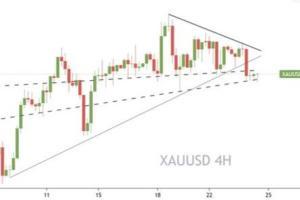 Prospero Markets:美元反弹非美承压下行,黄金能否破位打开区间?