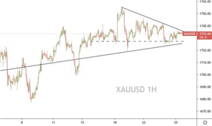 Prospero Markets:澳元、英镑领跌非美,黄金仍未选则方向
