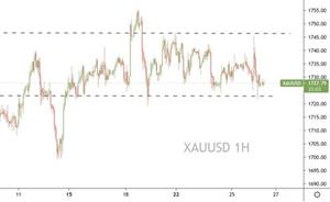 Prospero Markets:美元短期或调整,非美虽弱谨慎空!