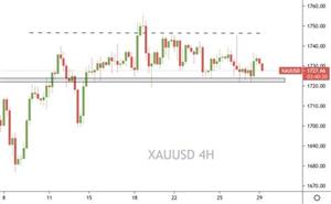 Prospero Markets:美元高位谨慎追涨,黄金震荡等待破位