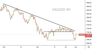Prospero Markets:黄金双底位反弹,标普再创历史新高