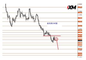 XM:黄金关注1731分界线