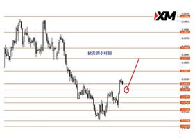 XM:黄金震荡向上的概率较大些