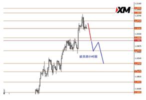 XM:美指月线收盘前区间震荡