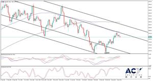 ACY稀万证券:美国市场风向逐渐转变,黄金回归空头逻辑