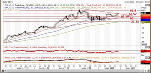 英皇EMXpro:联储议息无惊喜,高盛追捧原油至77美元支持油价向上