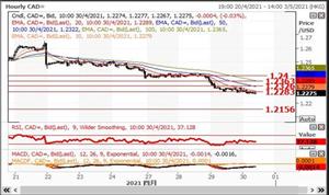 英皇EMXpro:美国经济增长超预期利好股油,美元兑加元挑战2017年9月低位