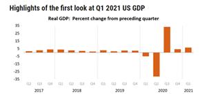 TMGM:美国一季度GDP大增6.4%,拜登刺激计划奏效了!
