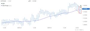 Doo Prime德璞资本:每日精选货币对技术分析