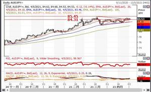 英皇EMXpro:美国主要州份拟重开提振原油,投资情绪转好支持商品货币