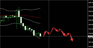 ScopeMarkets:黄金高点屡冲不破 原油新高转而下跌