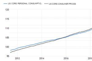 GKFXPrime:都是表示通胀,cpi和pce有何区别