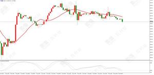 百利好环球:美元指数触底反弹 金价面临下行压力