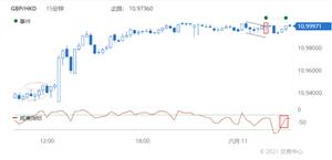 Doo Prime德璞资本:2021年6月11日每日精选货币对技术分析