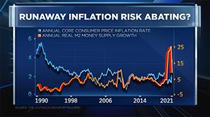 TMGM:为何说不必担心通胀失控?华尔街策略师:不妨看看M2数据!