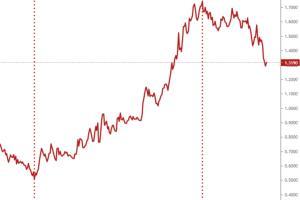 GKFXPrime:通胀预期正消退,大宗商品动能萎靡,但长期逻辑仍未改变