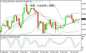 兴业投资:油价宽幅震荡,等待OPEC+会议指引