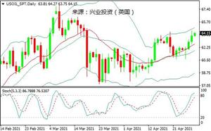兴业投资:受需求乐观预期提振,国际油价收于六周高位